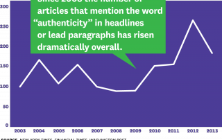 Authenticity Graph